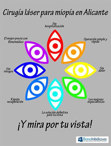 Ventajas de la operación de miopía en Alicante (clic para ampliar)