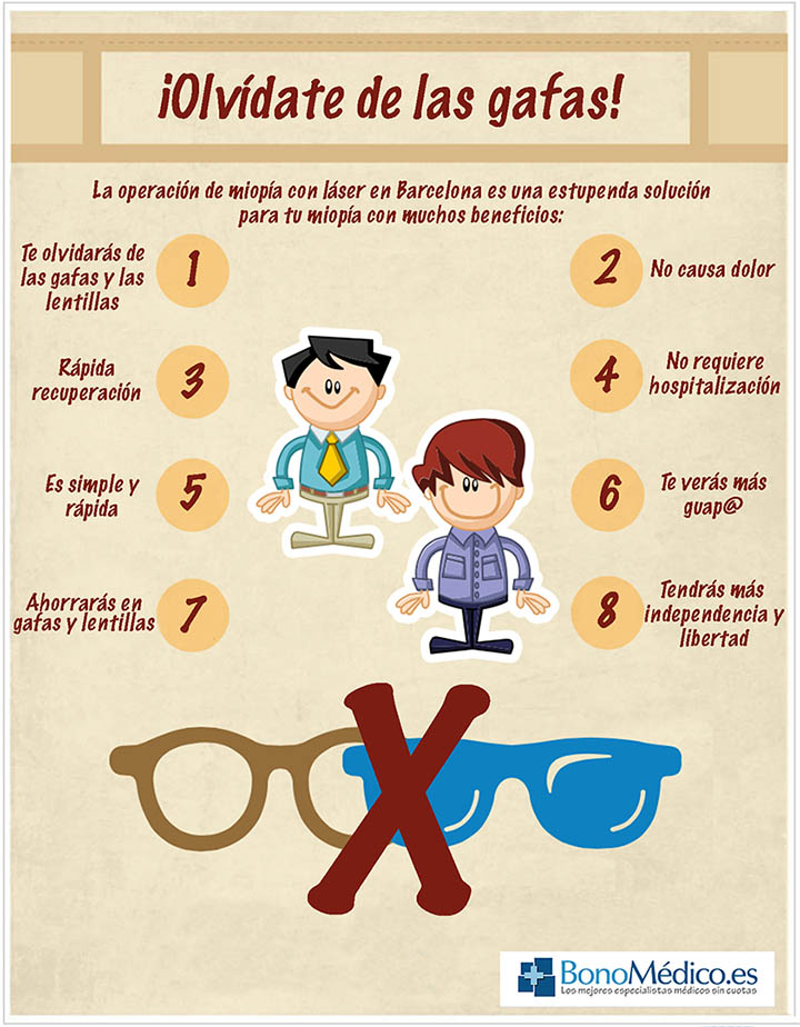 Ventajas de la operación de miopía en Barcelona (clic para ampliar)