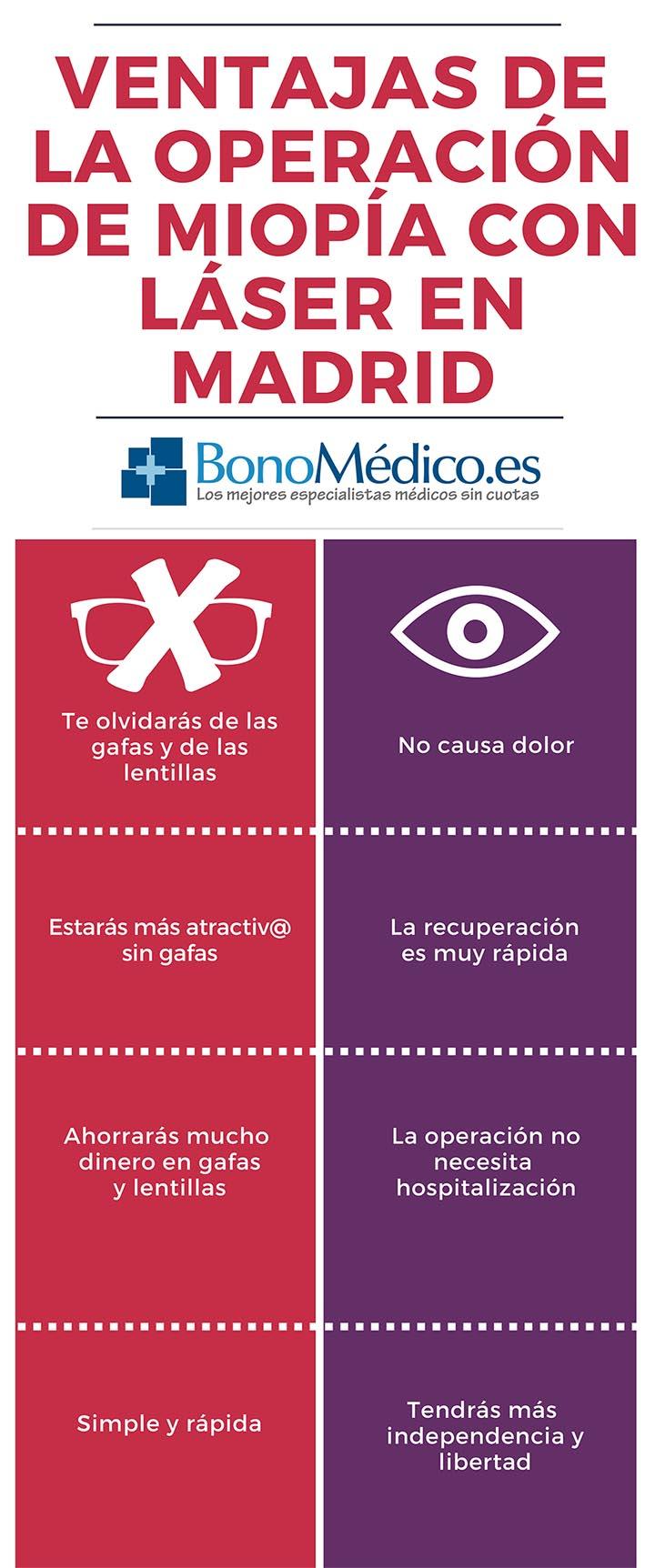Ventajas de la operación de miopía en Madrid (clic para ampliar)