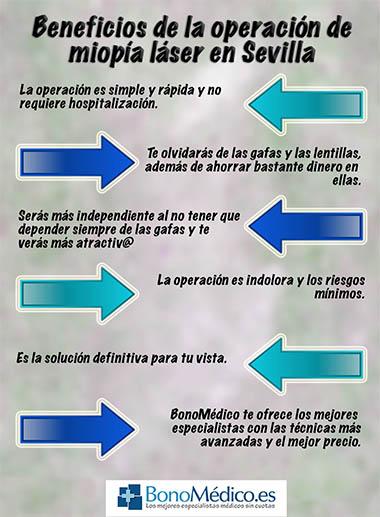 Ventajas de la operación de miopía en Sevilla (clic para ampliar)