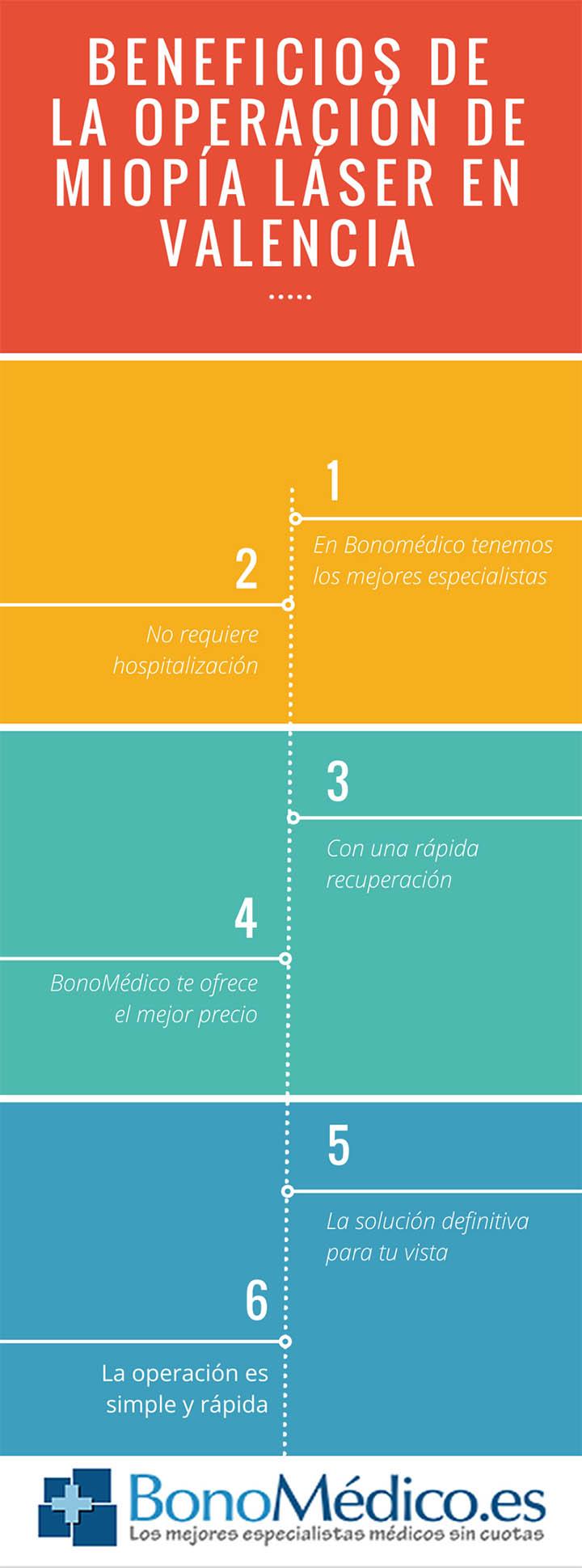 Ventajas de la operación de miopía en Valencia (clic para ampliar)