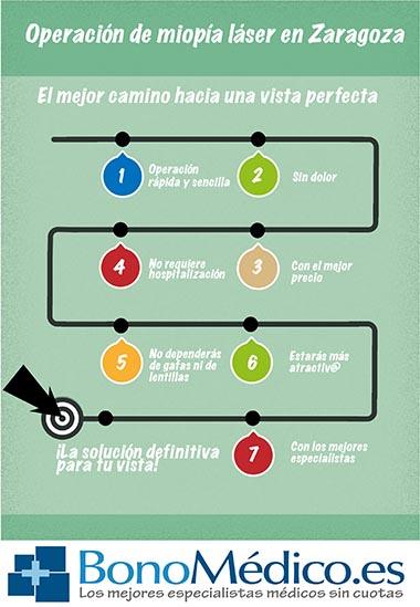 Ventajas de la operación de miopía en Zaragoza (clic para ampliar)
